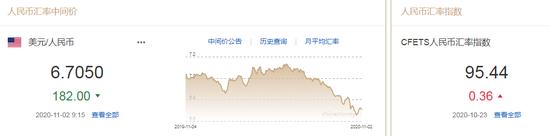 美元指数升势延续 人民币中间价报6.7050上调182点