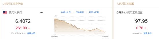 离岸、在岸人民币双双跌破6.40关口 人民币中间价报6.4072下调261点