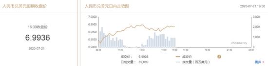 美元指数宽幅震荡 在岸人民币收报6.9936贬值24点