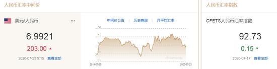 美元指数跌破95关口 人民币中间价报6.9921下调203点