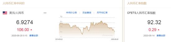 美元指数跌势暂止 人民币中间价报6.9274下调106点