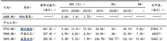 表 1同类公司比较 数据来源:Wind