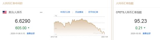 美元指数一度跌至两周新低 人民币中间价报6.6290上调605点