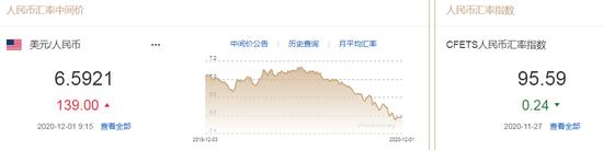 美元指数止跌回升 人民币中间价报6.5921下调139点