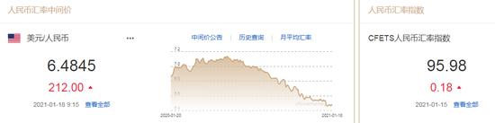 美元指数延续升势 人民币中间价报6.4845下调212点