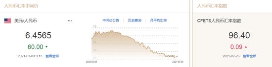 美国银行:坚持看多美元 人民币中间价报6.4565上调60点