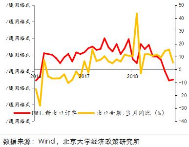 图 PMI出口新订单指数出现下降(月度)