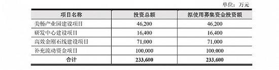 """""""狮子大开口""""要融23亿元 金刚线""""巨无霸""""争议IPO"""