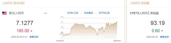 美元指数持续走弱 人民币中间价报7.1277下调185点 外汇交易记录网站