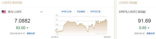 美元指数延续弱势 人民币中间价报7.0882上调83点_外汇交易智慧