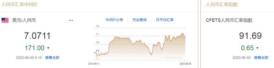 美元指数跌势难止 人民币中间价报7.0711上调171点