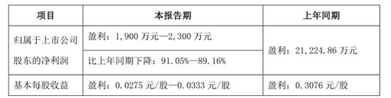 盛达资源H1业绩降九成 控制方质押又减持有多缺钱?