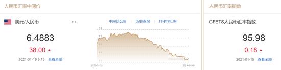人民币中间价报6.4883下调38点 机构:美元恐进一步反弹