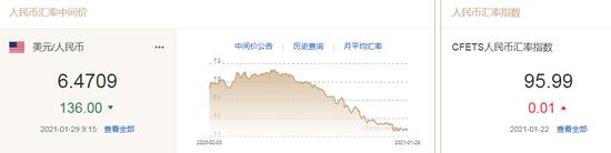 美元指数窄幅波动 人民币中间价报6.4709上调136点