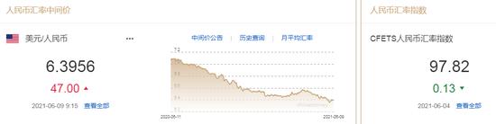 人民币中间价报6.3956下调47点 汇率投机行为退潮