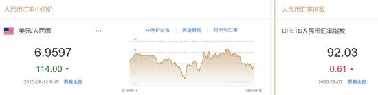 美元指数升势延续 人民币中间价报6.9597上调114点