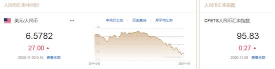 美元指数跌势难止 人民币中间价报6.5782下调27点