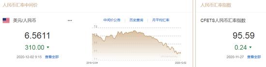 美元指数大幅走弱 人民币中间价报6.5611上调310点