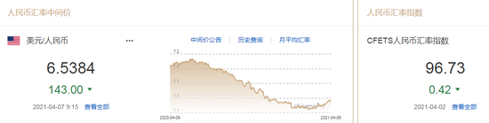 美元指数重拾跌势 人民币中间价报6.5384上调143点