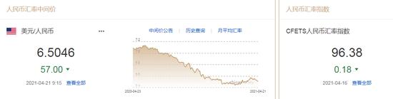 美元指数止跌反弹 人民币中间价报6.5046上调57点