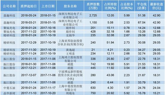 股权质押达到平仓线公司一览 数据来源:东财choice