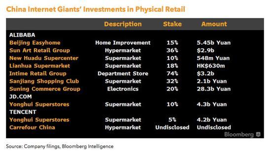 新浪财经独家对话彭博:中国零售业将进一步整合 证券配资