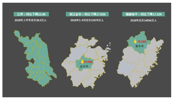 山东省德州市:今年上半年出生35564人,同比降低21.9%;