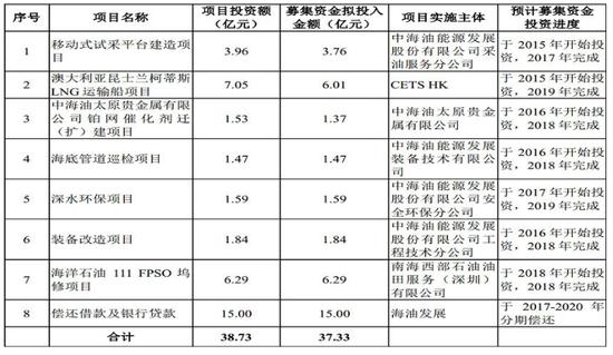 中海油旗下第七家公司即将上市