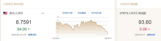 美元观点分化加剧 人民币中间价报6.7591上调84点