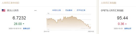 美元指数升势暂止 人民币中间价报6.7232上调28点