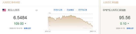 美元看跌信号闪现 人民币中间价报6.5484上调109点