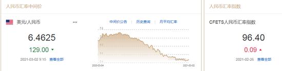 美元指数站稳91关口 人民币中间价报6.4625上调129点