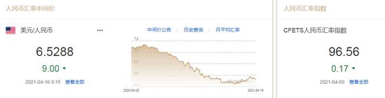 美元跌至四周低位 人民币中间价报6.5288上调9点