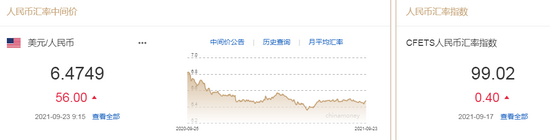 美联储加息预期提前 人民币中间价报6.4749,下调56点