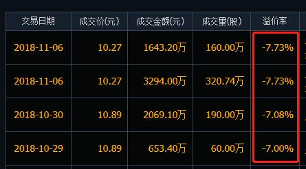 天银机电近期大宗交易折价状况
