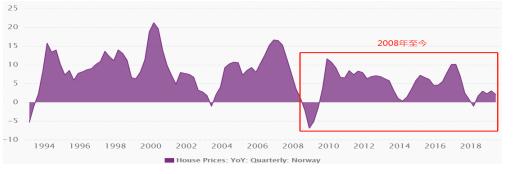图 3、1994年至今挪威房价添长率(季度数据)