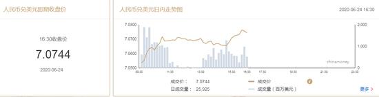 美元指数回升 在岸人民币收报7.0744贬值94点+外汇交易收费