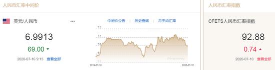 美元指数弱势延续 人民币中间价报6.9913上调69点