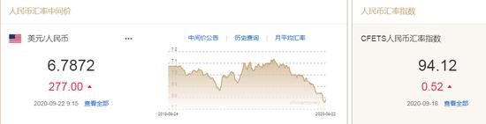 美元升至近六周高位 人民币中间价报6.7872下调277点