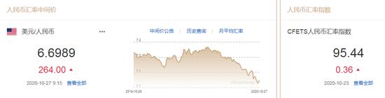 人民币中间价报6.6989下调264点 创逾一个月最大降幅