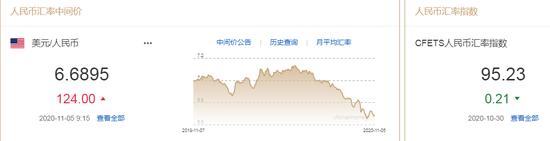 美元从一个月高位大幅回落 人民币中间价报6.6895下调124点