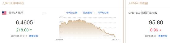 美元指数升势暂止 人民币中间价报6.4605上调218点
