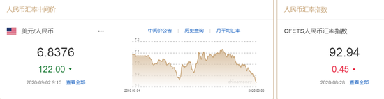 人民币中间价报6.8376上调122点 机构:未来或在6.8震荡