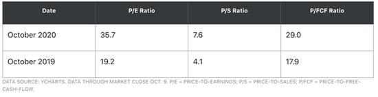 (苹果与一年前同期对比 来源:YCHARTS)