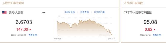 美元指数止跌反弹 人民币中间价报6.6703下调147点