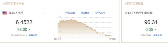 美元持续走低 人民币中间价报6.4522上调93点