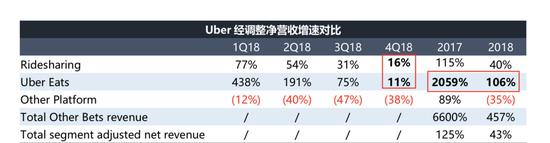 数据来源:Uber招股书(截至2019年4月16日)