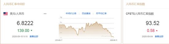 弱美元趋势渐明 人民币中间价报6.8222上调139点