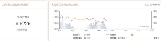 9月29日在岸人民币兑美元收报6.8229 较上一交易日下跌20点