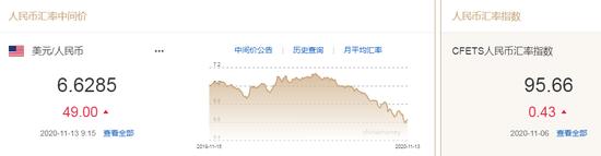 美元指数小幅下跌 人民币中间价报6.6285下调49点